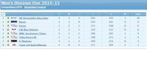 Table 6Nov