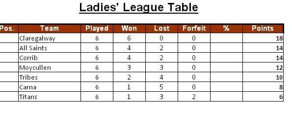 GL Ladies Table
