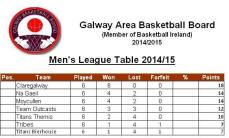 GL Men Table